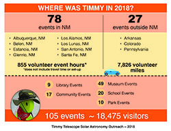 2018 Summary of Timmy Telescope Solar Astronomy Outreach