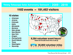 2009-2019 Summary of Timmy Telescope Solar Astronomy Education