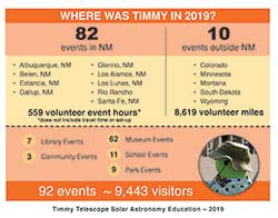 Timmy Telescope Solar Astronomy Education 2019 Summary
