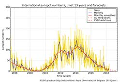 Last 13 years of sunspots and forecasts
